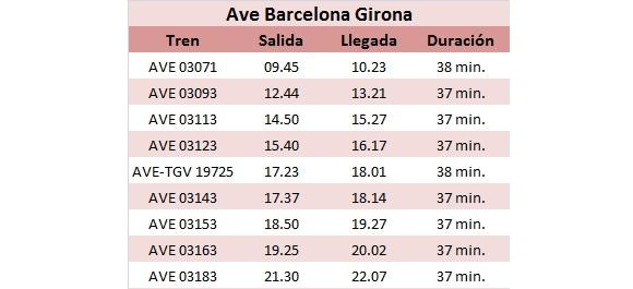 Horarios Ave Barcelona Girona